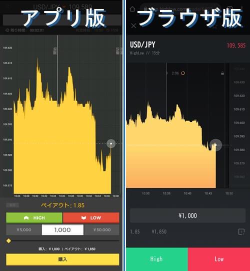 ハイローオーストラリアのアプリ版とブラウザ版の取引画面の違い
