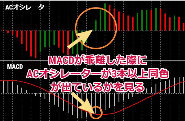 MACDが乖離した際にACオシレーターが3本以上同色が出ているかを見る