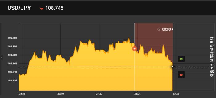 RSIが70%の時にLOWでエントリーし勝利
