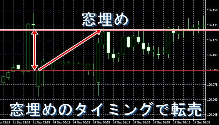 窓埋めの時の為替レートの進み方