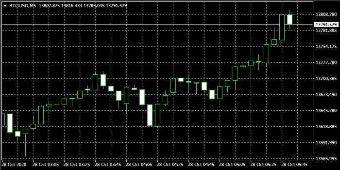BTC/USDのチャート