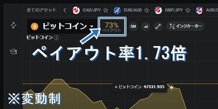 ビットコインのペイアウト率は1.73倍(変動制)