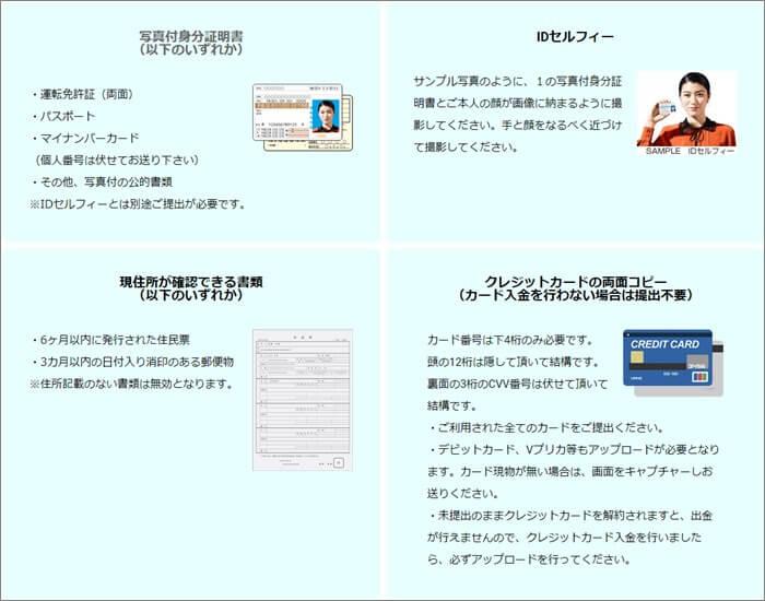 本人確認書類提出に必要な4枚の画像