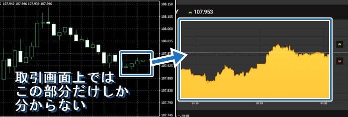 ハイローオーストラリアのチャート画像では少しの値動きしか分からない