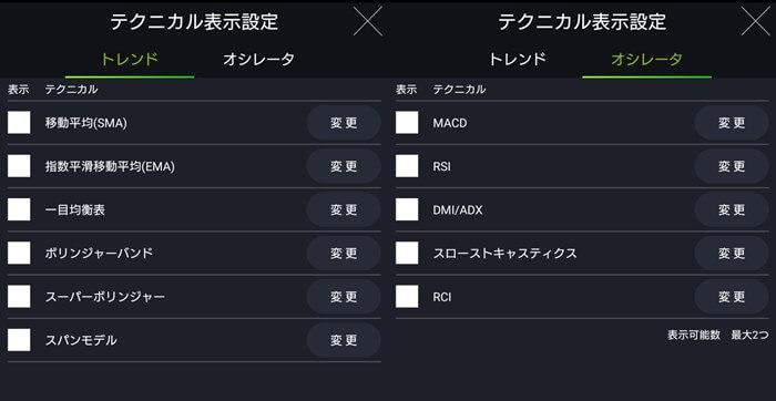 DMMで使用できるインジケーターは11種類