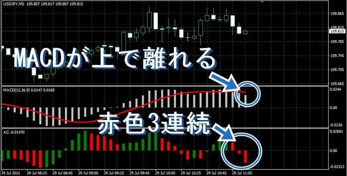 USD/JPYのチャート。チャンスが来たのでその説明画像