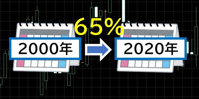 2000年から2020年で窓埋め率65%